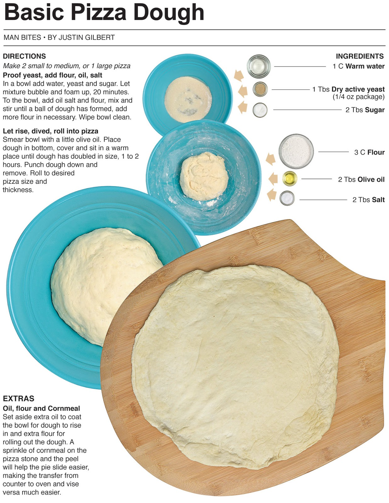 Behind the Bites: Basic Pizza Dough