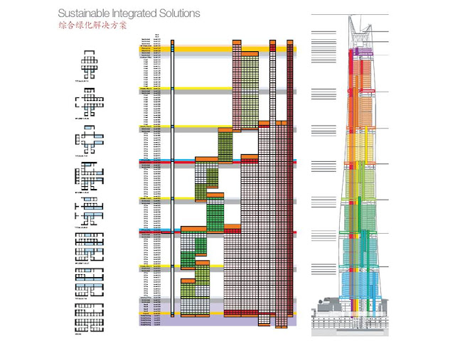 Elevator system of Shanghai Tower by Zones