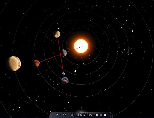 Alinhamento planetário com cruz na eclíptica