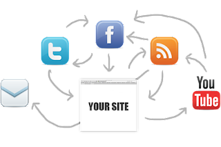 Social Media Integration For On-Page SEO