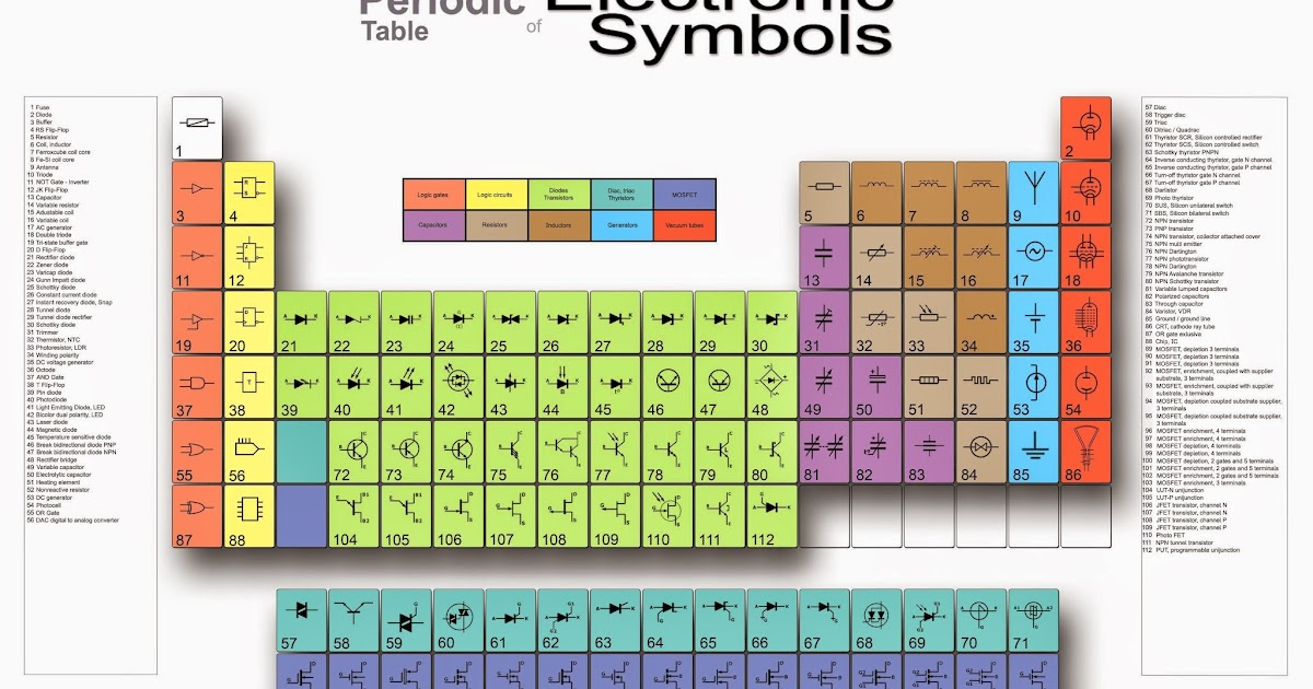S mbolos el ctricos y electr nicos periodic table of - Tungsten symbol periodic table ...