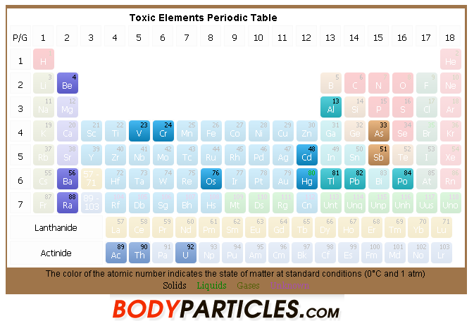 how to make periodic table in html codes