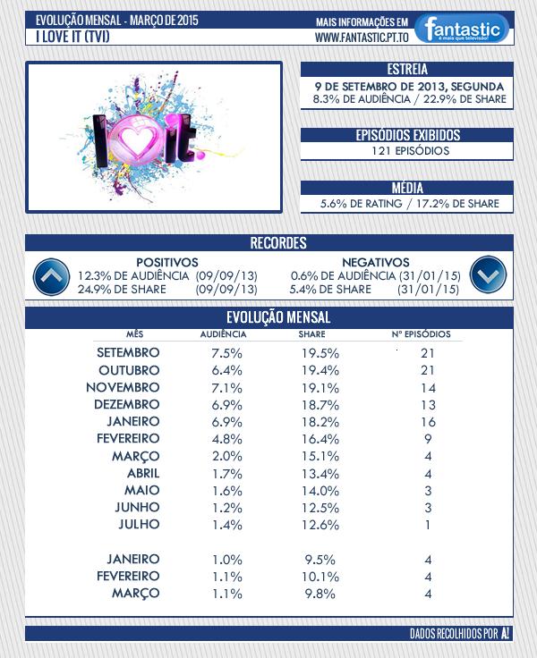 Audiências [Curiosidades] [II] - Página 6 I%2BLove%2BIt%2BMar%C3%A7o%2B2015
