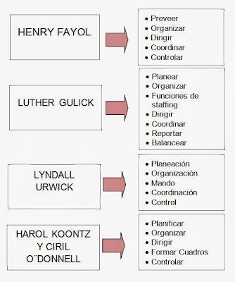 evolución del proceso adminstrativo