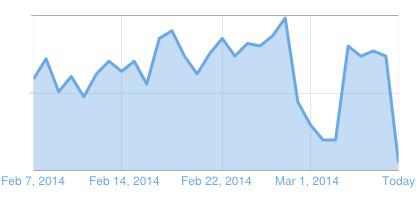graph-for-sudden-decrease-of-traffic