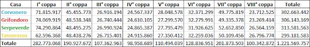 Punteggi totali di ogni Casa e complessivi per ogni Coppa