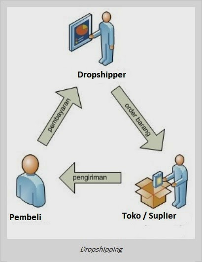 Download Ebook Gratis Panduan Raih 15 Juta/Bulan dari Dropshipping