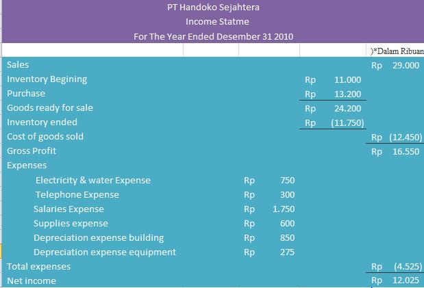 Laporan Perubahan Modal (Changes in Capital)