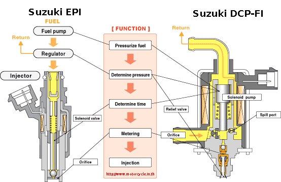 Motor Karburator vs Injeksi