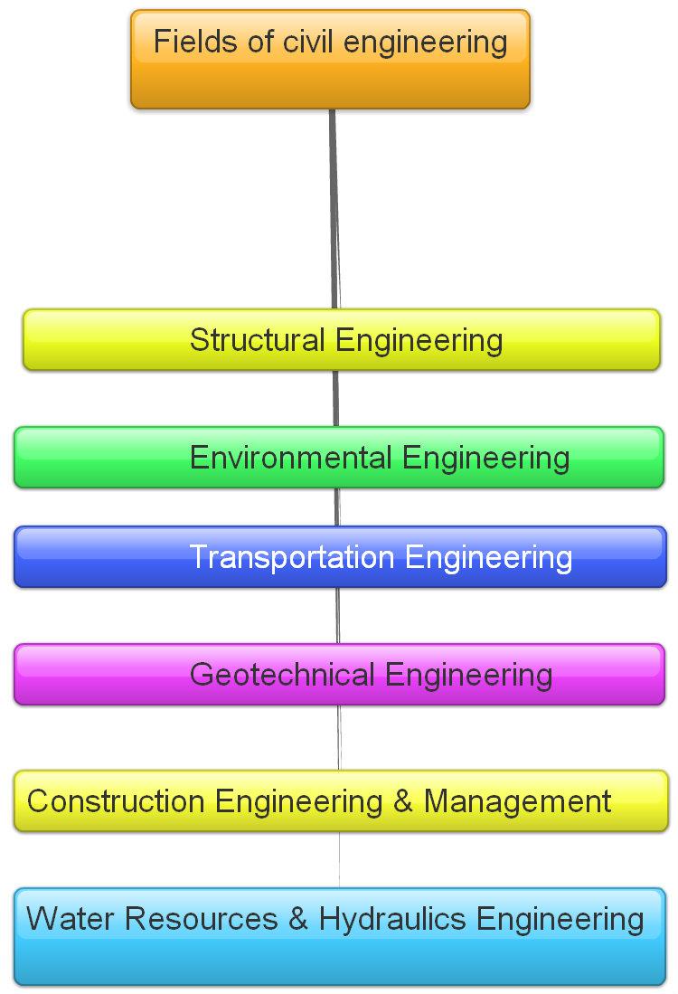 Engineering - Study.com