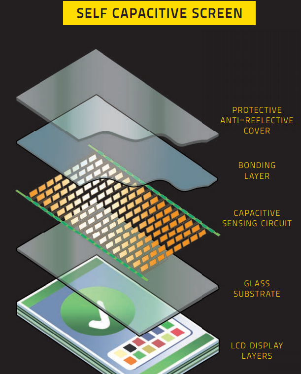 Different Layers of a Touch Screen: Intelligent Computing