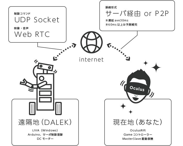 概要|システム構成図