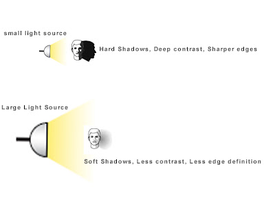 Size of Light Source and its effect on Shadows