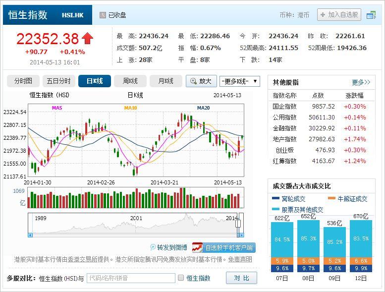 中国株コバンザメ投資 香港ハンセン指数20140513