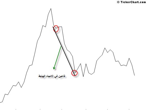 السوق السعودي والداو جونز والنفط