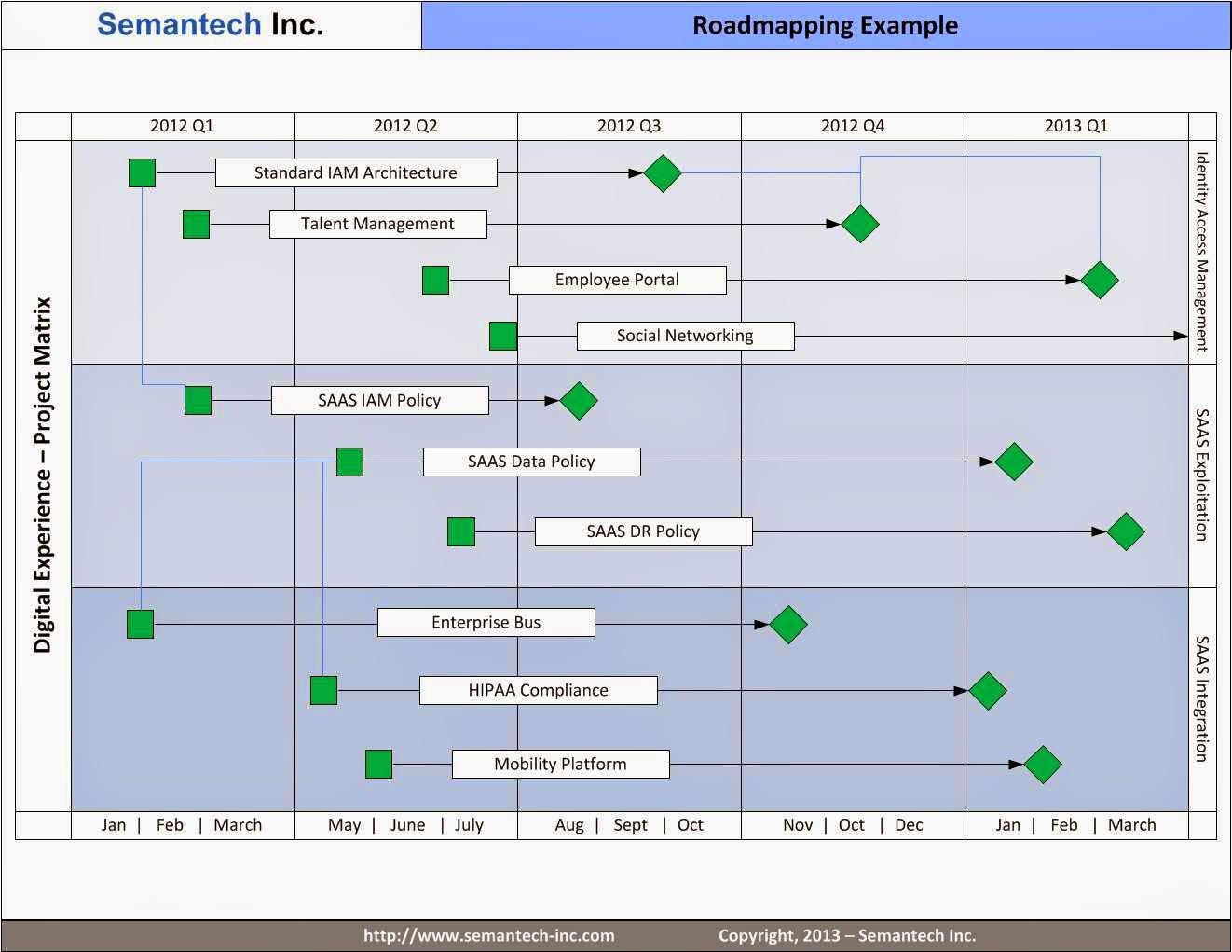 The Key Qualities of Effective Enterprise Roadmaps ~ IT ...