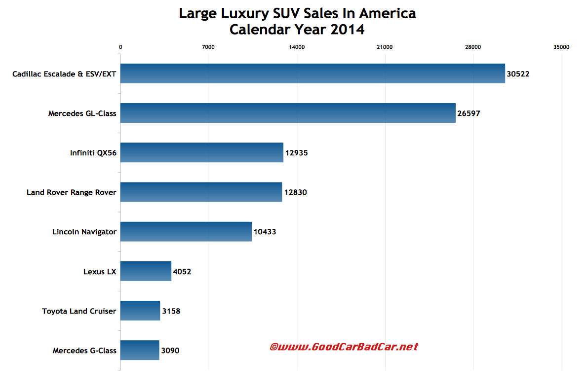 USA large luxury SUV sales chart 2014