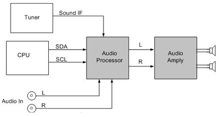 Hình 14 - Sơ đồ khối đường tiếng của Tivi LCD