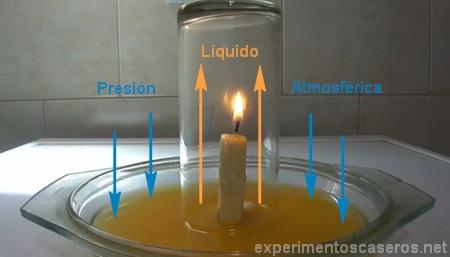 M todo cientifico la combusti n la vela - Transferir fotos a velas ...