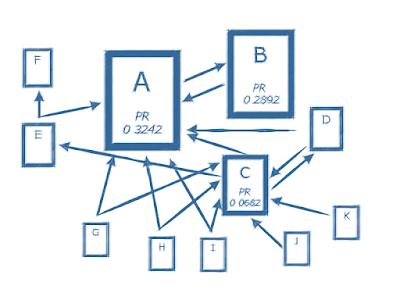 Beispiel zur Berechnung des PageRanks