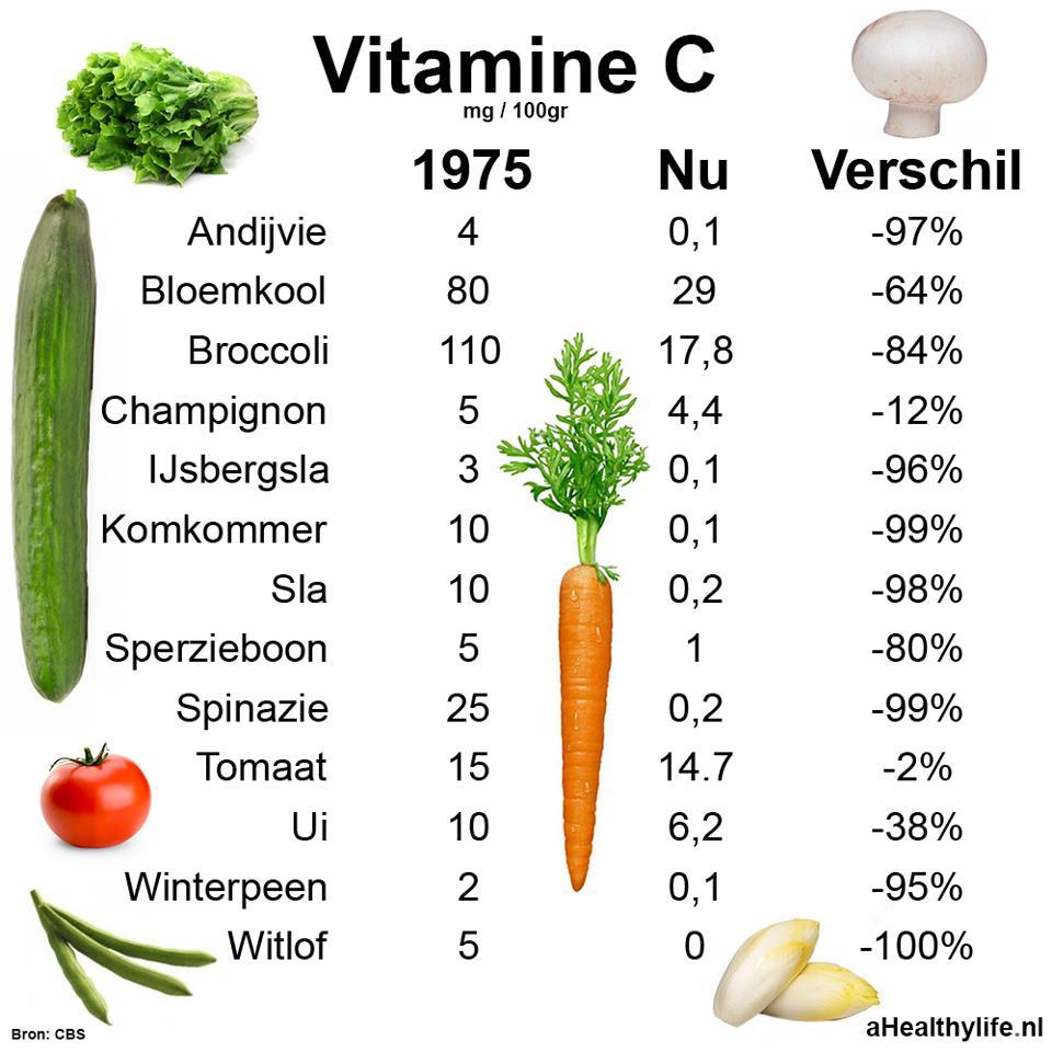 gezonde producten lijst