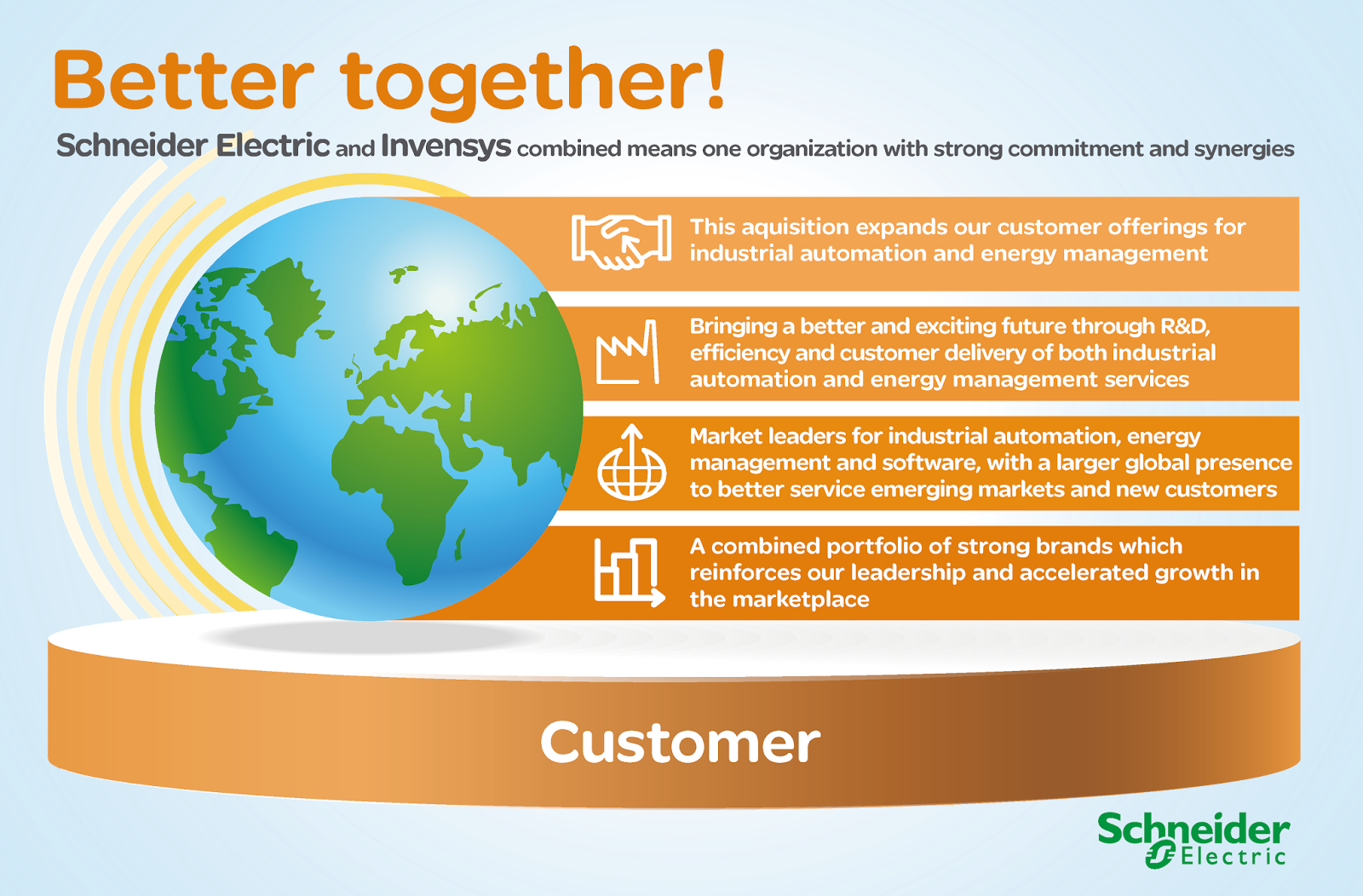 Why Schneider Electric and Invensys are better together for the customer