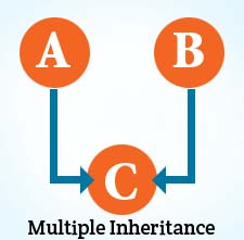 Diagram-of-Multiple-Inheritance-on-C++