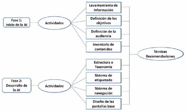 Bienvenidos a mi isla inform tica proceso de la for Obra arquitectonica definicion