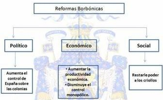 La historia de la colonia reformas borb nicas - Reformas economicas en madrid ...