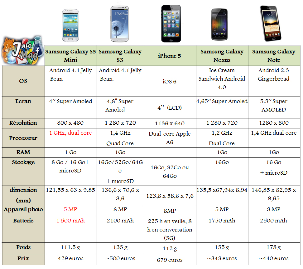 Comparatif : Galaxy S3 Mini vs Galaxy S3 vs iPhone 5 vs Galaxy Nexus vs Galaxy Note i