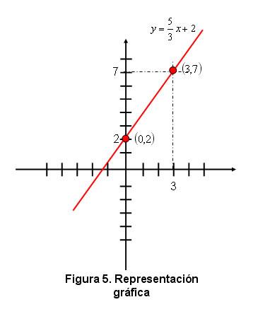 Tipos de funciones matematicas libros