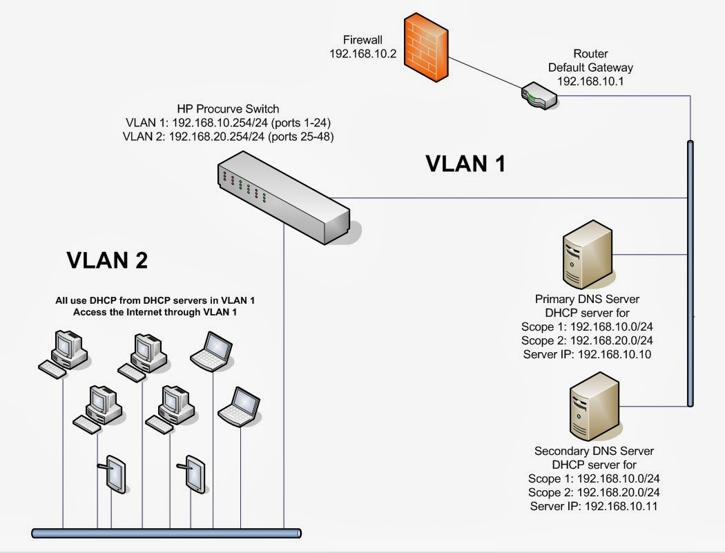 Ramblings o techie configure vlans and enable routing on an hp if youre running a managed hp procurve switch and want to take advantage of vlans to subnet your network its pretty easy heres a diagram of my example ccuart Gallery