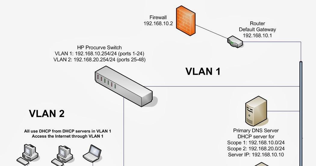 Ramblings O U0026 39  Techie  Configure Vlan S  And Enable Routing