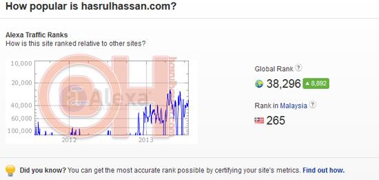 Kelebihan ranking alexa buat blogger Malaysia