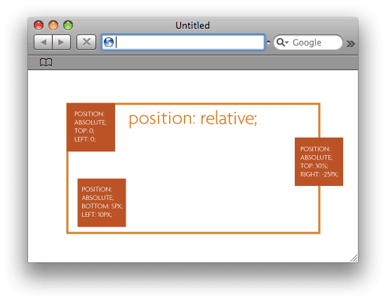 absolute and relative position difference