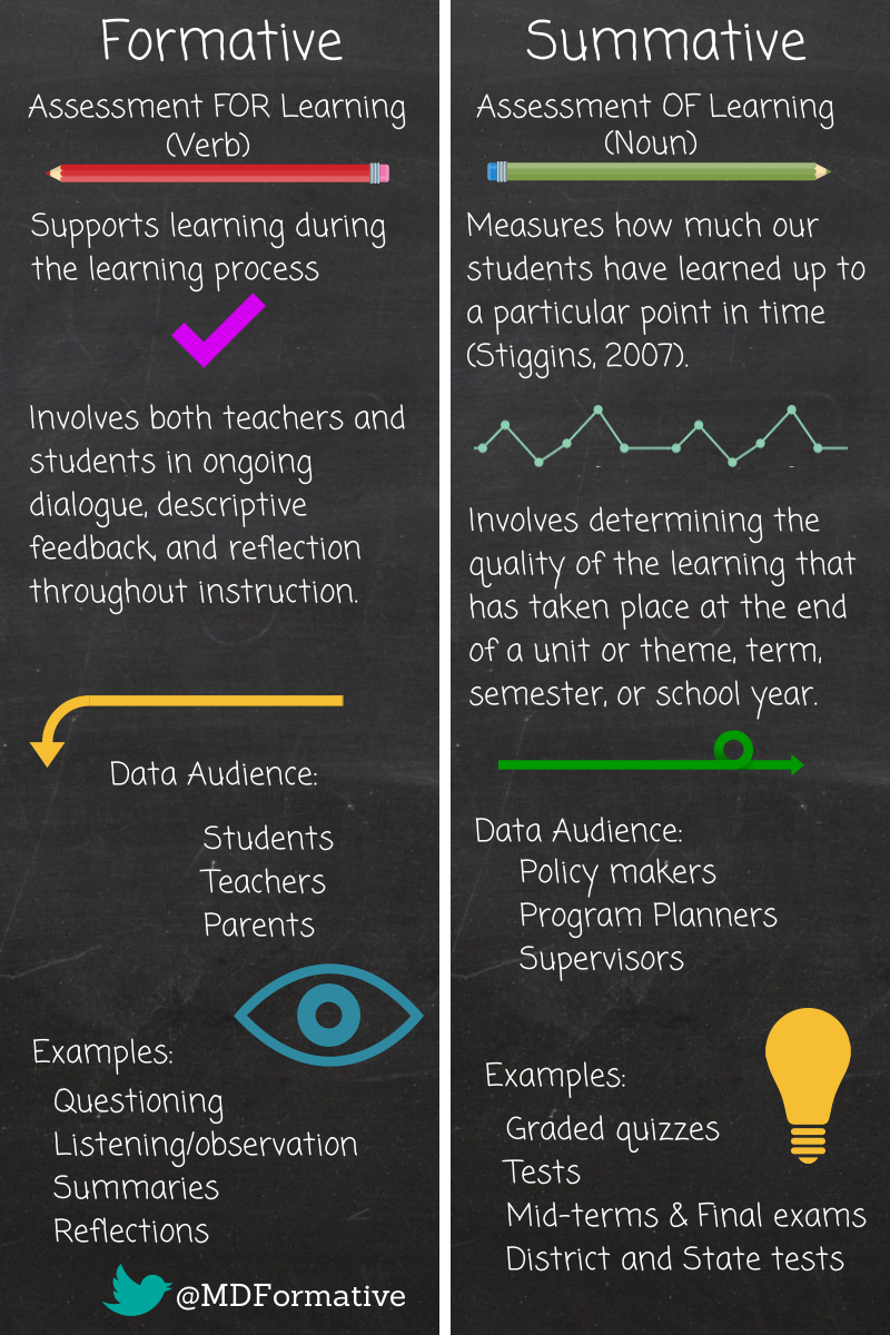 fame: what is formative assessment?