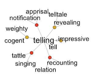 "The Visual Thesaurus array for ""telling"""