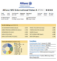 Allianz NFJ International Value fund details