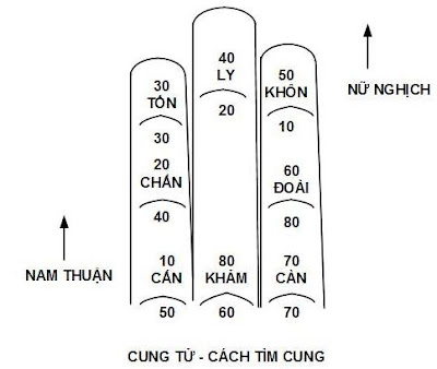 thumb 7d9 xem tuoi lam nha sua nha nam 2013 cho nhung nguoi sinh nam