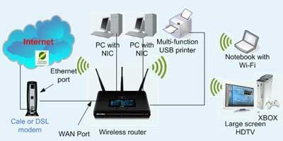 Mieftah diagram atau skema jaringan komputer gambar 7 berikut adalah skema jaringan computer wireless yang menggunakan sebuah wireless router yangdikoneksikan kepada modem ccuart Gallery