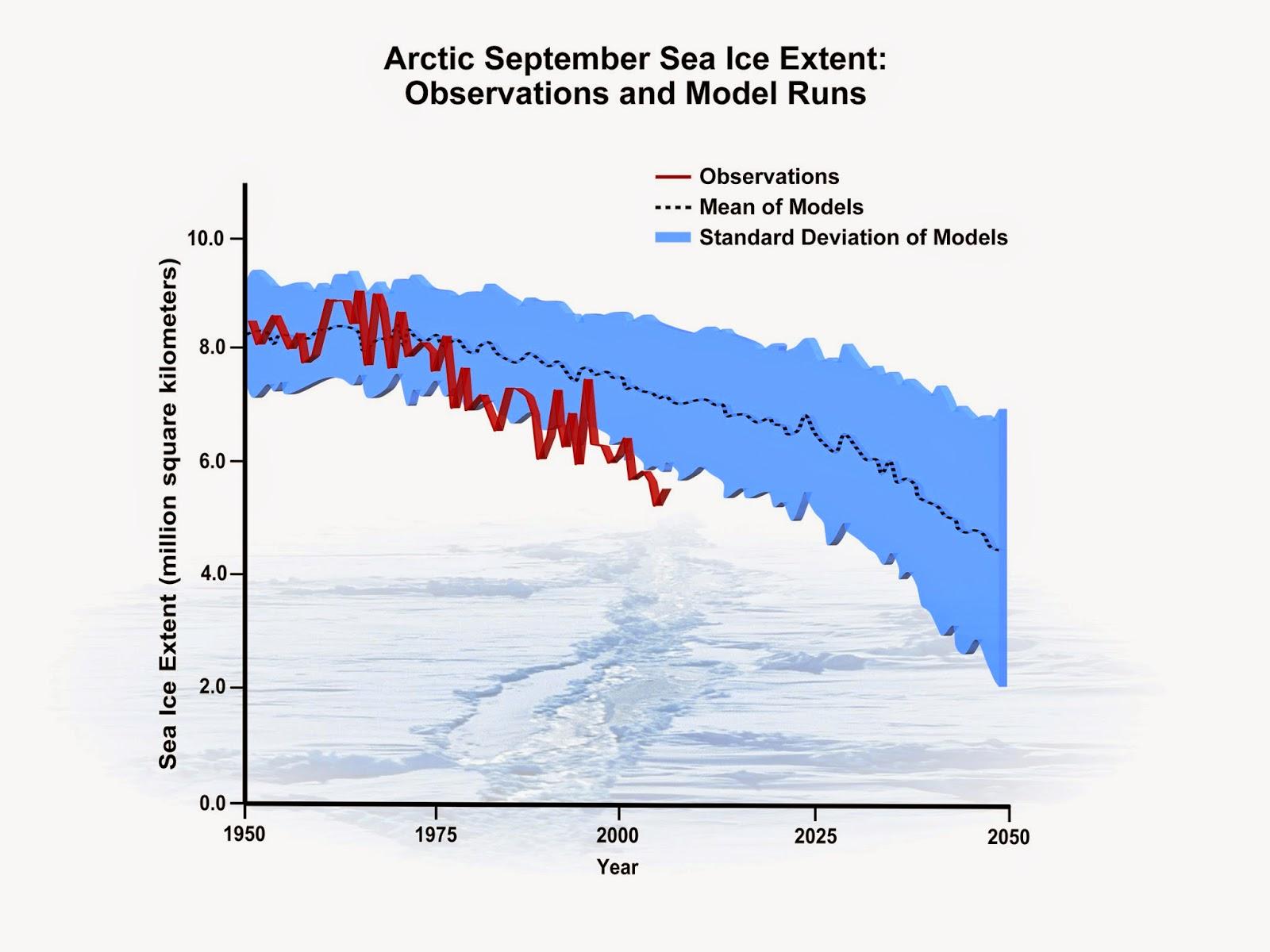 baisse-du-niveau-des-glaces-arctiques