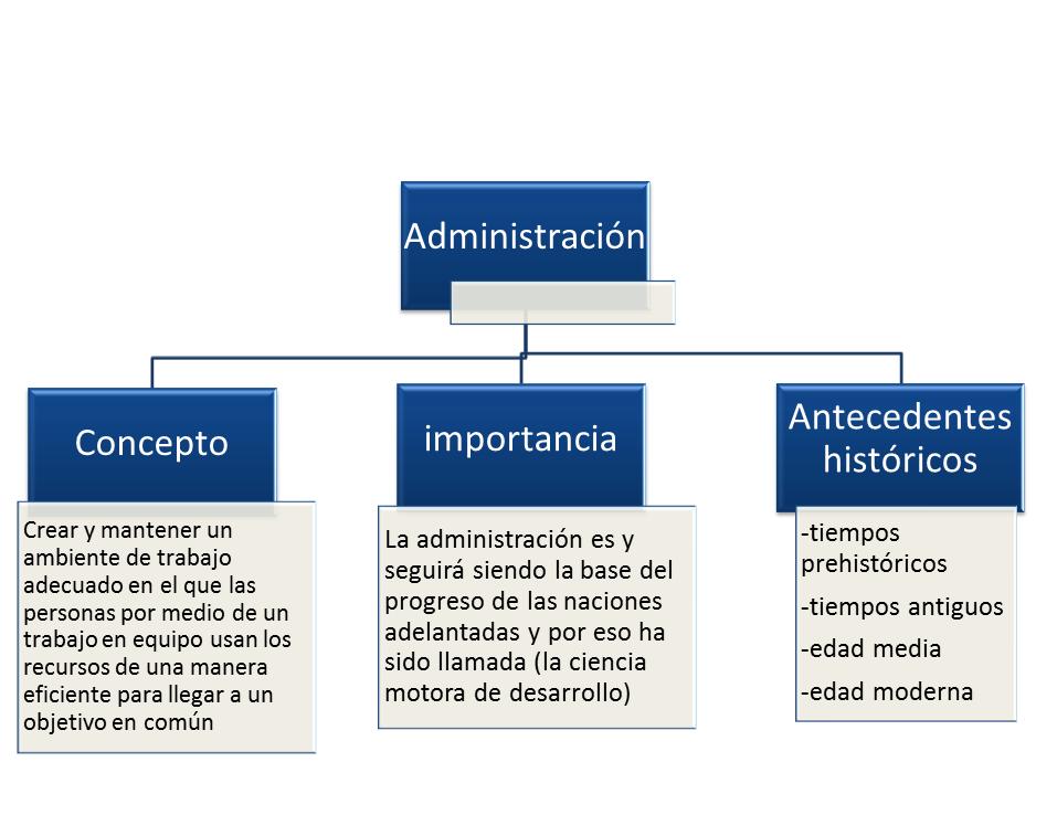 Fundamentos de administraci n for Nociones basicas de oficina concepto