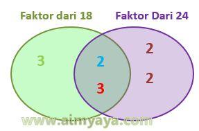 Gambar: FPB dari 18 dan 24 (diagram)