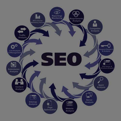 Seo Tips and Strategy