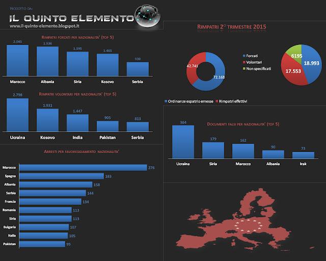 Frontex flussi migratori dati statistici Il Quinto Elemento