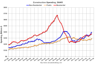 Construction Spending increased 0.1% in June