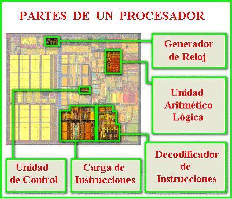Partes del computador y sus funciones partes del computador for Tipos de zocalos