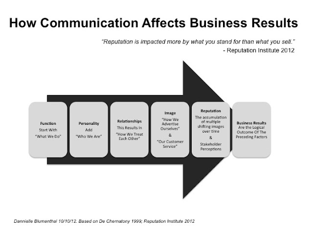 Communication, Reputation, and Business Results (Simple Graphic)
