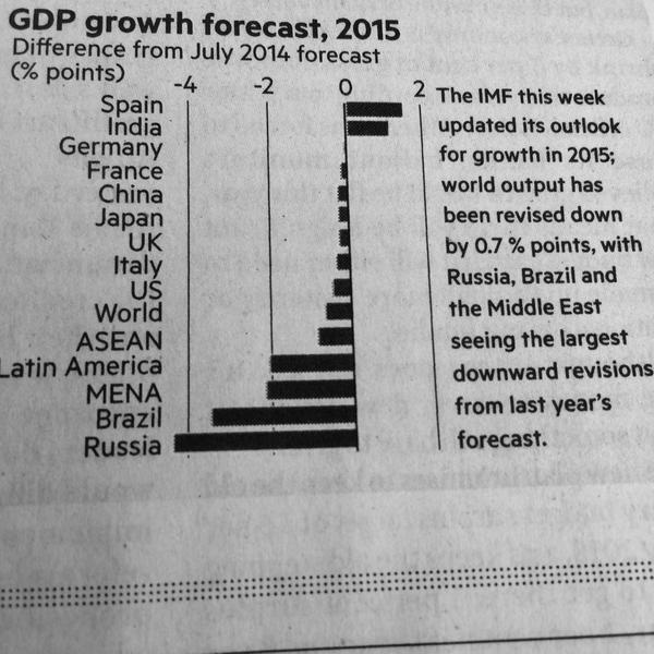 Asia Economic Growth 2015 Economic Growth