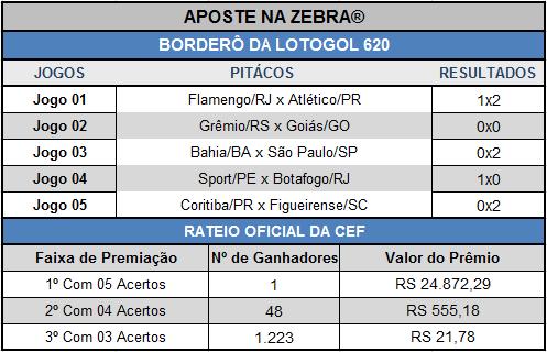 BORDERÔ DA LOTOGOL 620